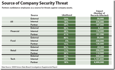 Source of Company Security Threat