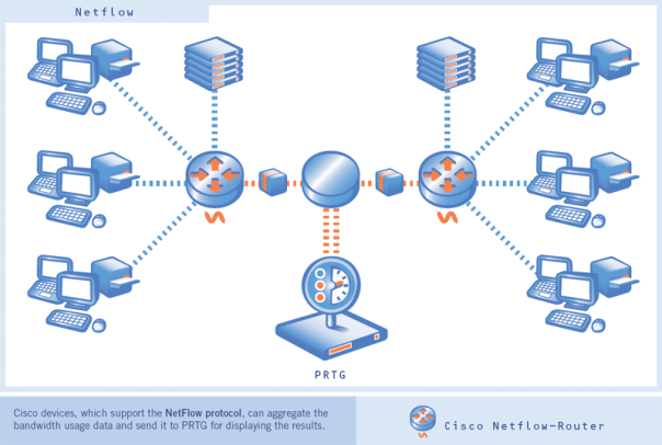 Figure 1: Cisco NetFlow Configuration