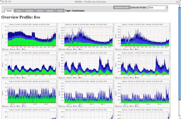 Figure 2: NfSen Screen Shot (Retrieved from http://www.networkuptime.com/tools/netflow/nfsen_ss.html)